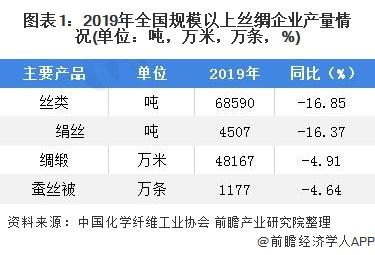 图表1:2019年全国规模以上丝绸企业产量情况(单位:吨,万米,万条,%)