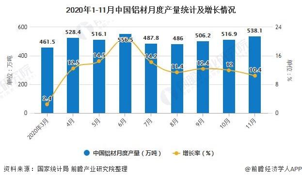 2020年1-11月中国铝材月度产量统计及增长情况