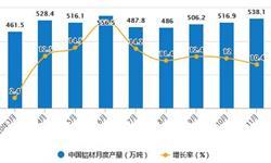 2020年1-11月中国铝材行业市场分析:累计产量突破5000万吨