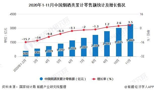 2020年1-11月中国烟酒类累计零售额统计及增长情况