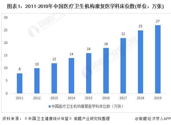 图表1:2011-2019年中国医疗卫生机构康复医学科床位数(单位:万张)