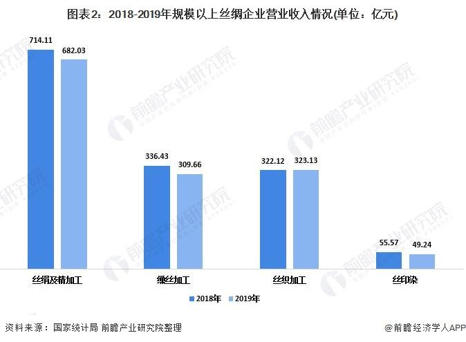 图表2:2018-2019年规模以上丝绸企业营业收入情况(单位:亿元)