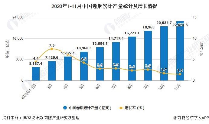 2020年1-11月中国卷烟累计产量统计及增长情况