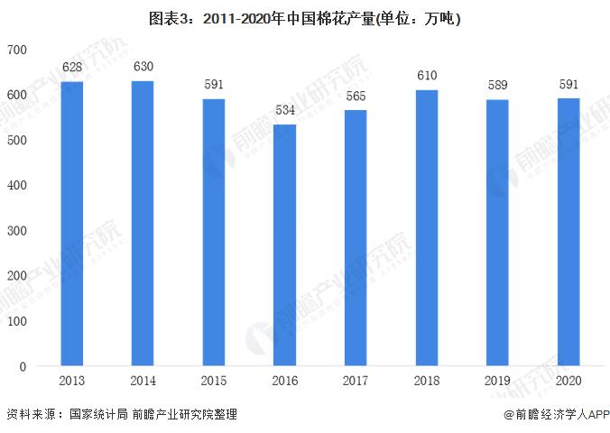 图表3:2011-2020年中国棉花产量(单位:万吨)