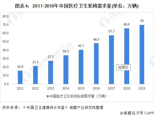 图表4:2011-2019年中国医疗卫生轮椅需求量(单位:万辆)