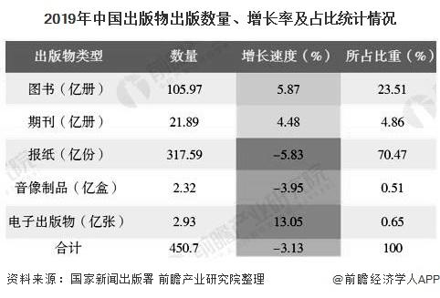 2019年中国出版物出版数量、增长率及占比统计情况