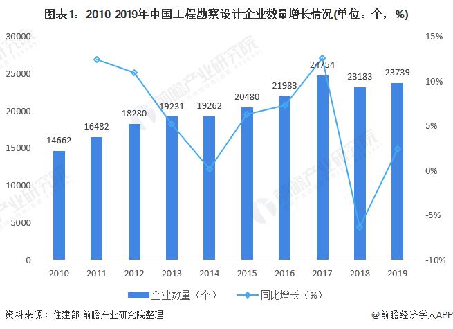 图表1:2010-2019年中国工程勘察设计企业数量增长情况(单位:个,%)