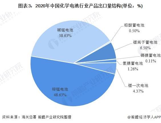 图表3:2020年中国化学电池行业产品出口量结构(单位:%)
