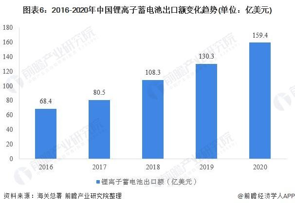 图表6:2016-2020年中国锂离子蓄电池出口额变化趋势(单位:亿美元)