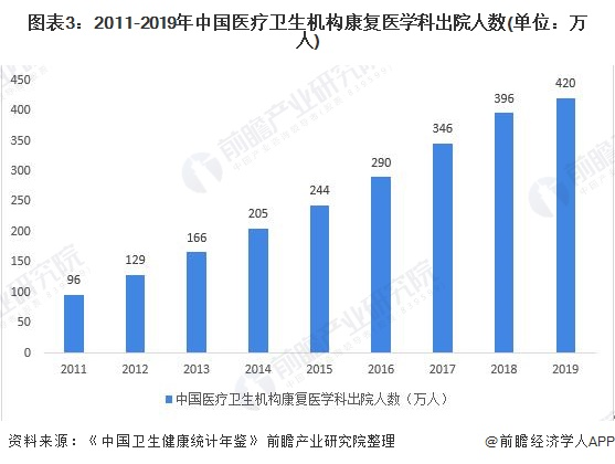 图表3:2011-2019年中国医疗卫生机构康复医学科出院人数(单位:万人)