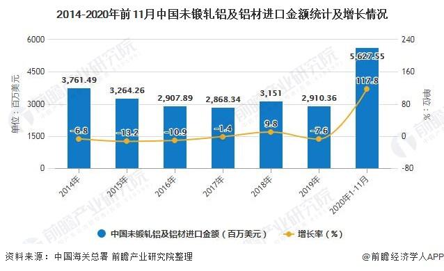 2014-2020年前11月中国未锻轧铝及铝材进口金额统计及增长情况
