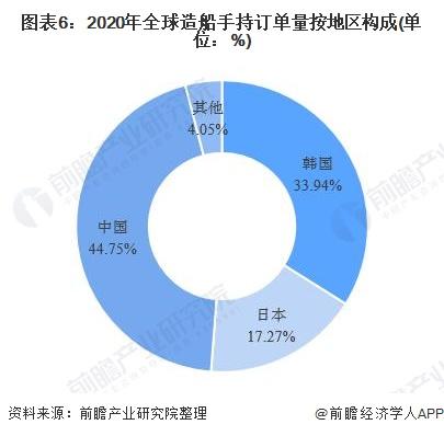图表6:2020年全球造船手持订单量按地区构成(单位:%)