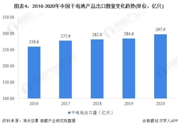 图表4:2016-2020年中国干电池产品出口数量变化趋势(单位:亿只)