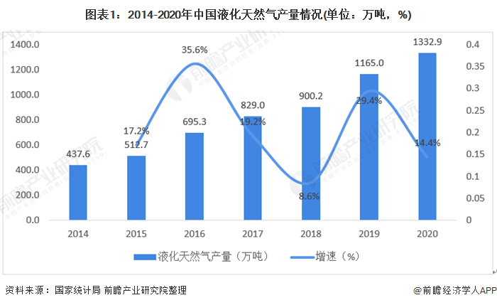 图表1:2014-2020年中国液化天然气产量情况(单位:万吨,%)