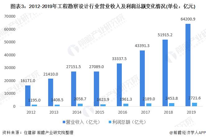 图表3:2012-2019年工程勘察设计行业营业收入及利润总额变化情况(单位:亿元)