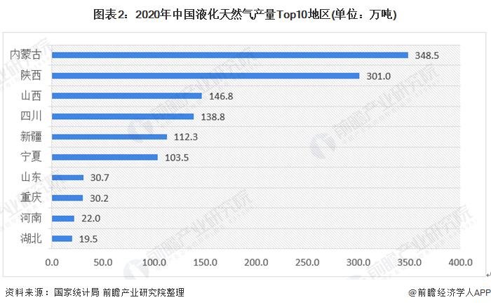 图表2:2020年中国液化天然气产量<font class=