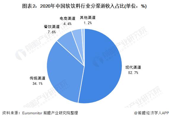 图表2:2020年中国软饮料行业分渠道收入占比(单位:%)