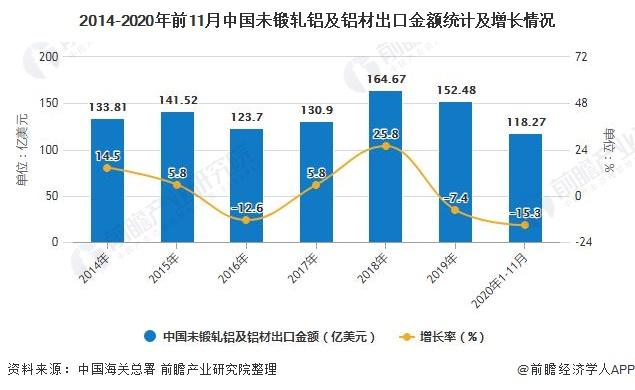 2014-2020年前11月中国未锻轧铝及铝材出口金额统计及增长情况