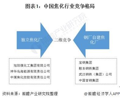 图表1:中国焦化行业竞争格局