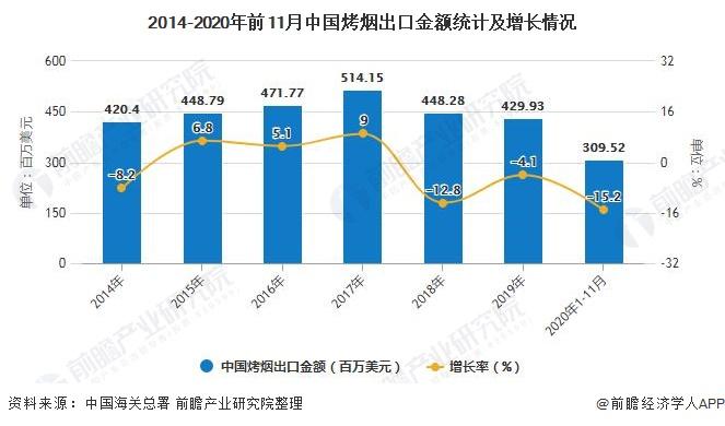 2014-2020年前11月中国烤烟出口金额统计及增长情况