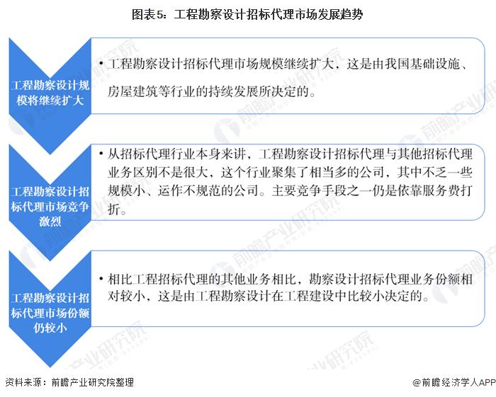 图表5:工程勘察设计招标代理市场发展趋势