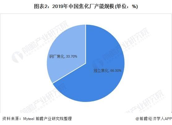 图表2:2019年中国焦化厂产能规模(单位:%)