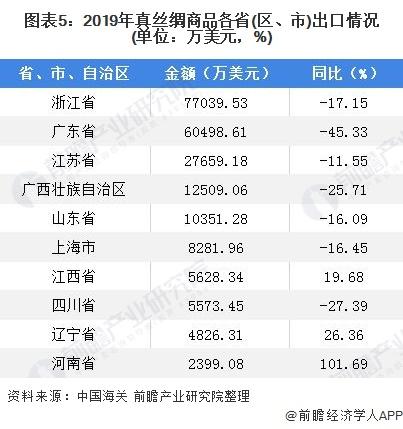 图表5:2019年真丝绸商品各省(区、市)出口情况(单位:万美元,%)