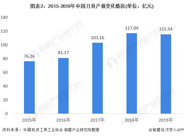 图表2:2015-2019年中国刀具产值变化情况(单位:亿元)