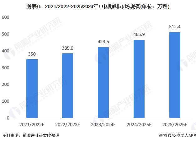图表6:2021/2022-2025/2026年中国咖啡市场规模(单位:万包)