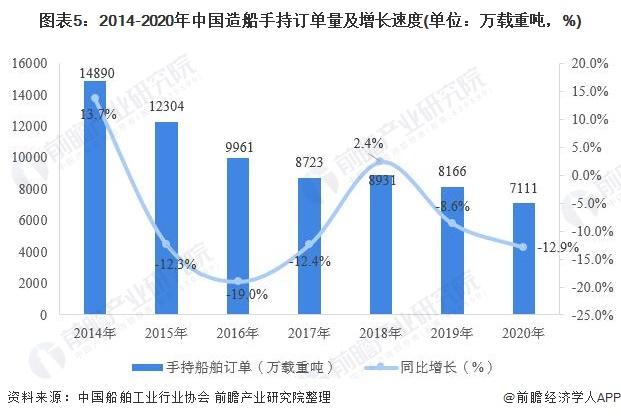 图表5:2014-2020年中国造船手持订单量及增长速度(单位:万载重吨,%)