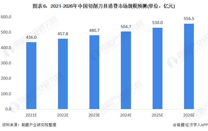 图表6:2021-2026年中国切削刀具消费市场规模预测(单位:亿元)