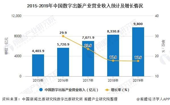 2015-2019年中国数字出版产业营业收入统计及增长情况