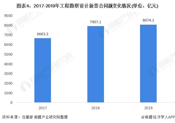 图表4:2017-2019年工程勘察设计新签合同额变化情况(单位:亿元)