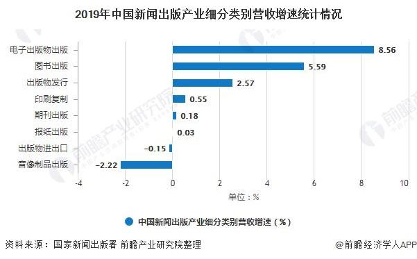 2019年中国新闻出版产业细分类别营收增速统计情况