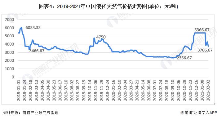 图表4:2019-2021年中国液化天然气价格走势图(单位:元/吨)