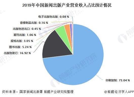 2019年中国新闻出版产业营业收入占比统计情况