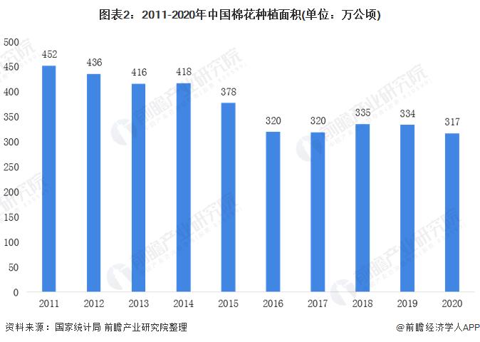 图表2:2011-2020年中国棉花种植面积(单位:万公顷)