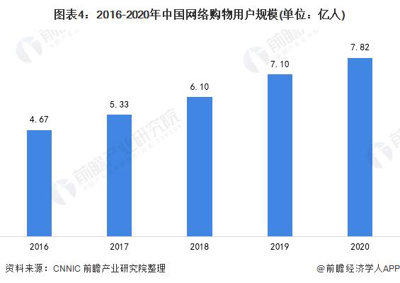 图表4:2016-2020年中国网络购物用户规模(单位:亿人)
