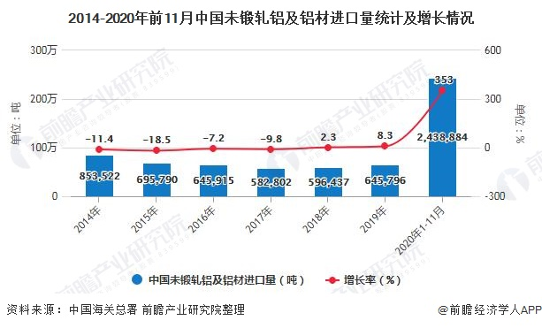 2014-2020年前11月中国未锻轧铝及铝材进口量统计及增长情况
