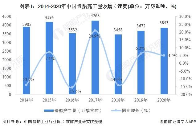 图表1:2014-2020年中国造船完工量及增长速度(单位:万载重吨,%)
