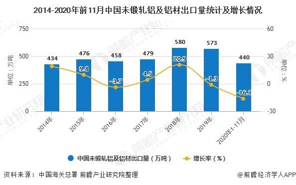 2014-2020年前11月中国未锻轧铝及铝材出口量统计及增长情况