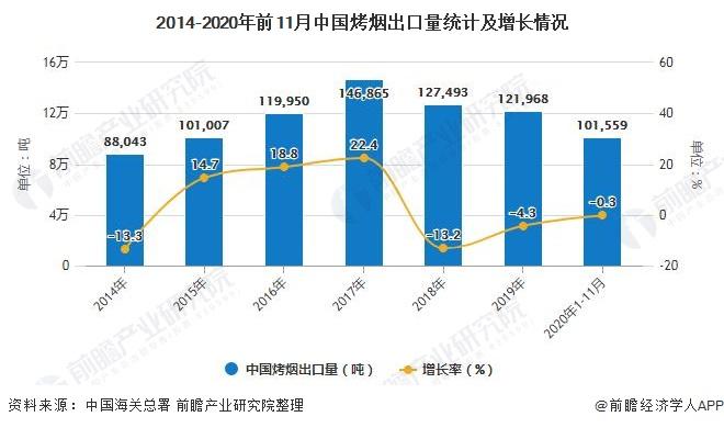 2014-2020年前11月中国烤烟出口量统计及增长情况