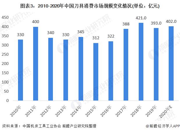 图表3:2010-2020年中国刀具消费市场规模变化情况(单位:亿元)