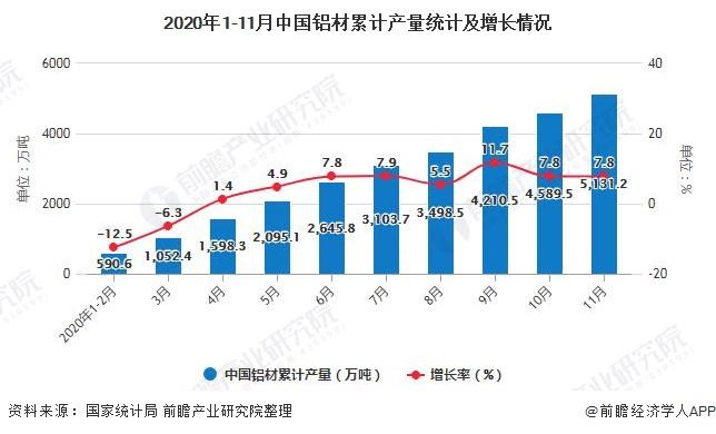2020年1-11月中国铝材累计产量统计及增长情况
