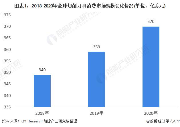 图表1:2018-2020年全球切削刀具消费市场规模变化情况(单位:亿美元)