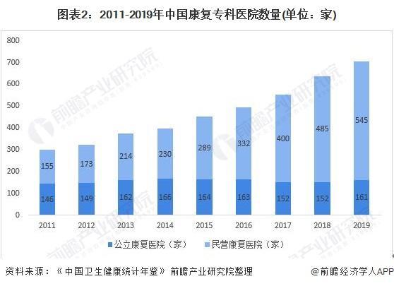 图表2:2011-2019年中国康复专科医院数量(单位:家)