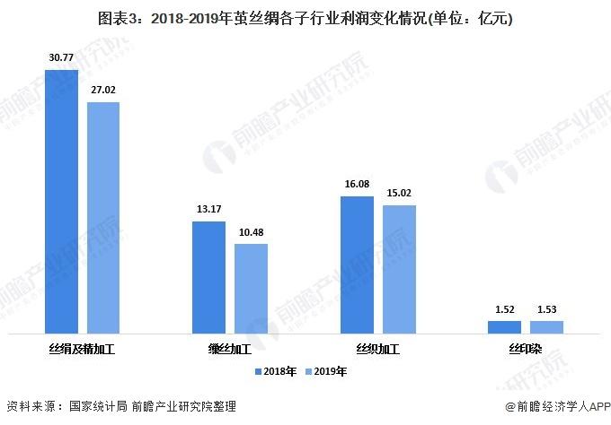 图表3:2018-2019年茧丝绸各子行业利润变化情况(单位:亿元)
