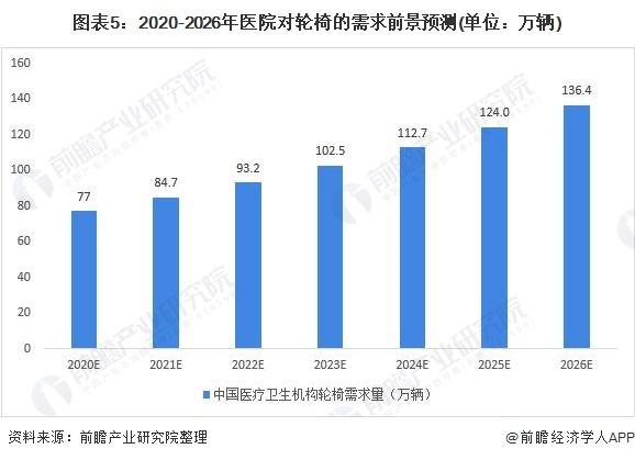 图表5:2020-2026年医院对轮椅的需求前景预测(单位:万辆)