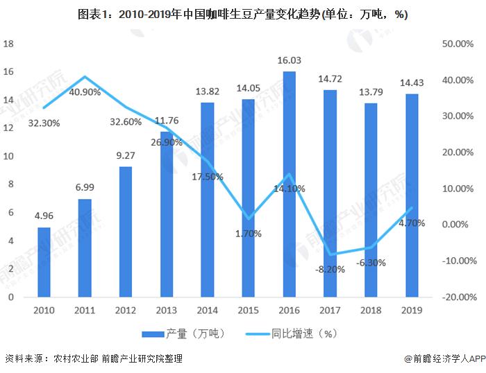 图表1:2010-2019年中国咖啡生豆产量变化趋势(单位:万吨,%)