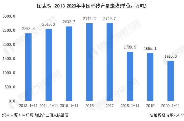 图表5:2013-2020年中国棉纱产量走势(单位:万吨)